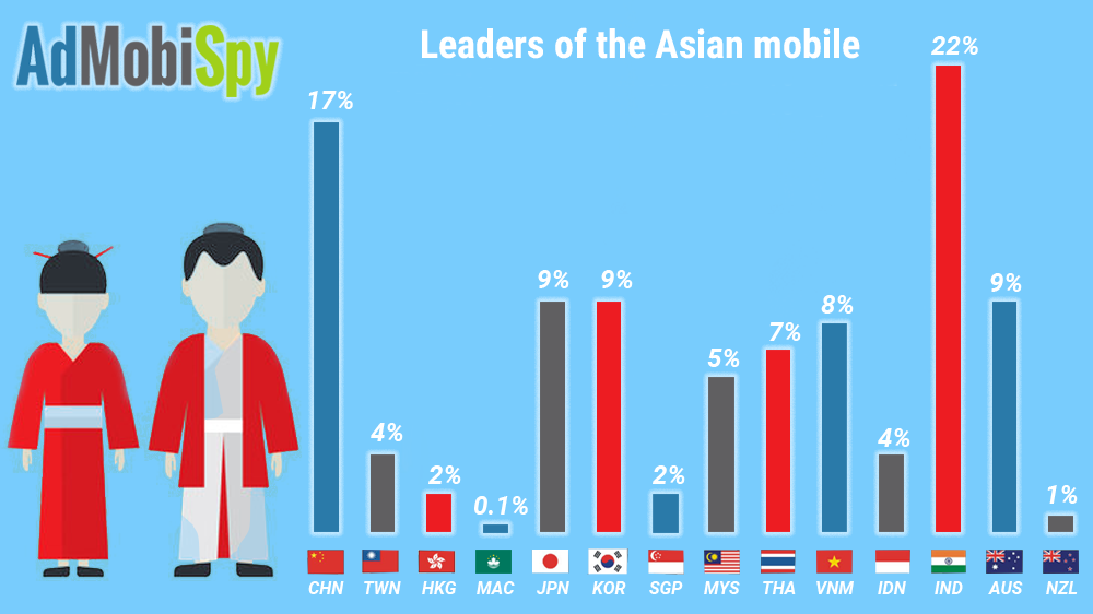 Leaders of the Asian mobile