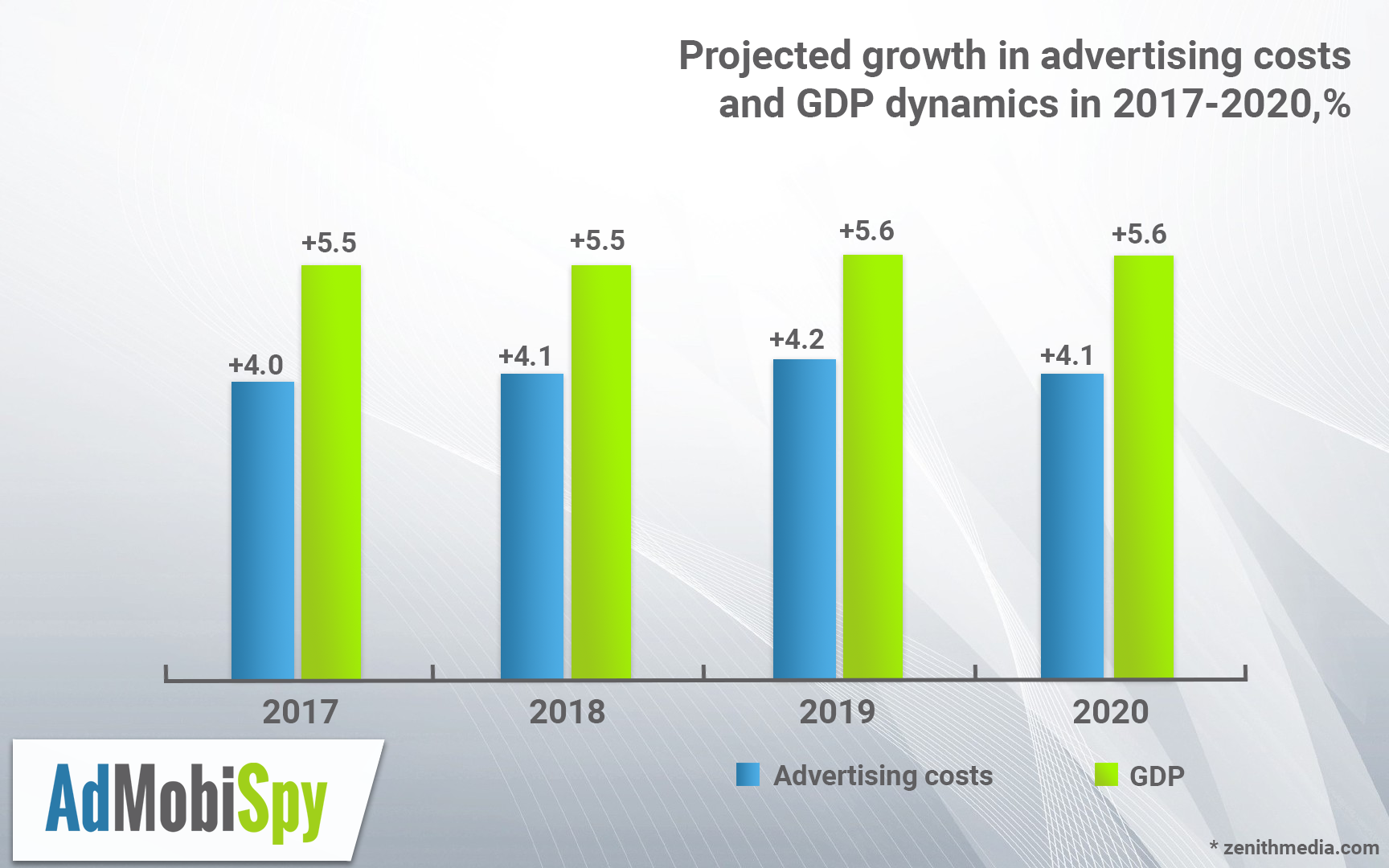Advertising market forecast till 2020