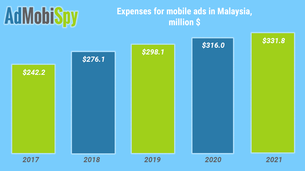 Mobile advertising in Malaysia
