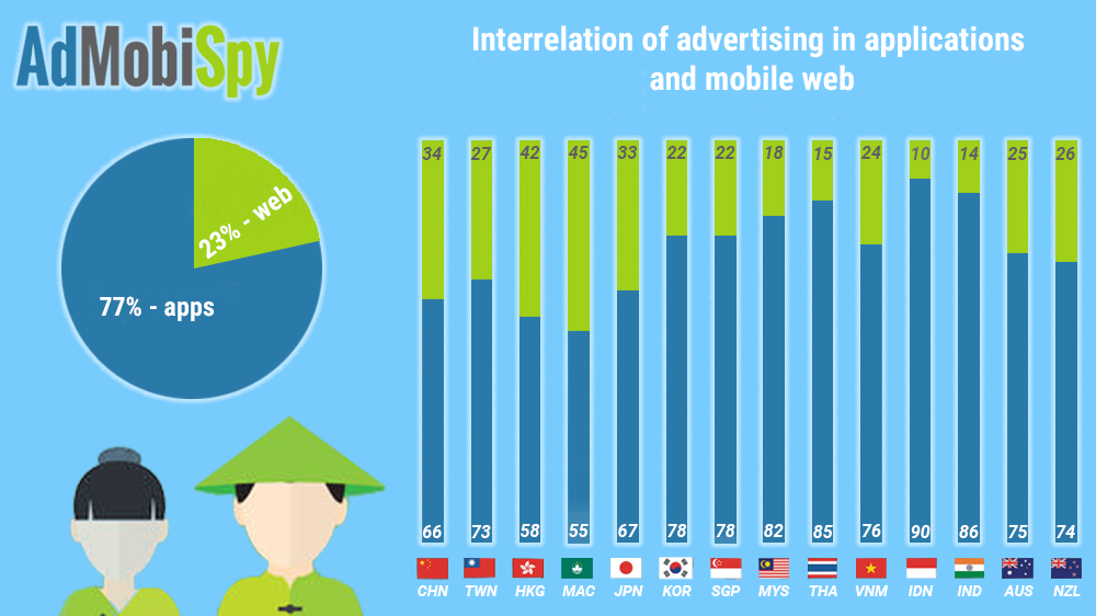 Interrelation of advertising in applications and mobile web