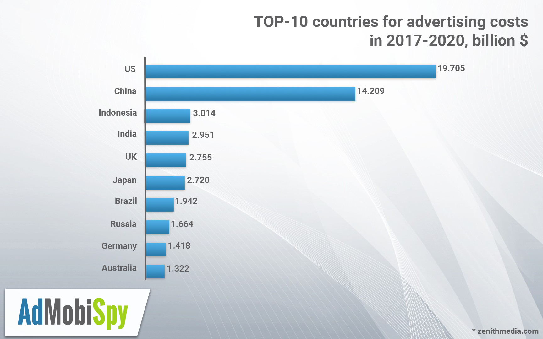 Forecast of the digital advertising market