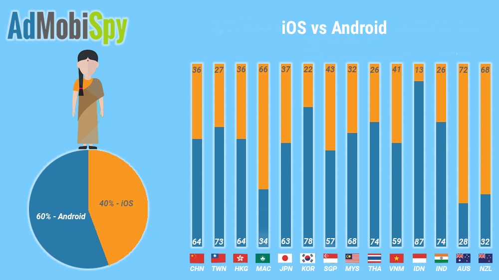 iOS vs Android in Asia