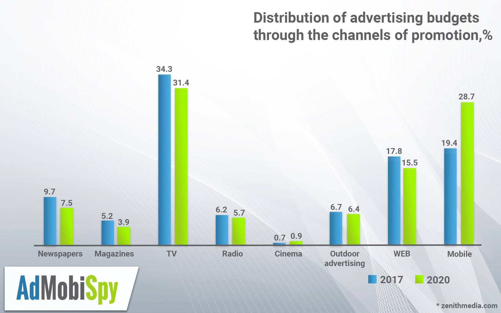 distribution of advertising
