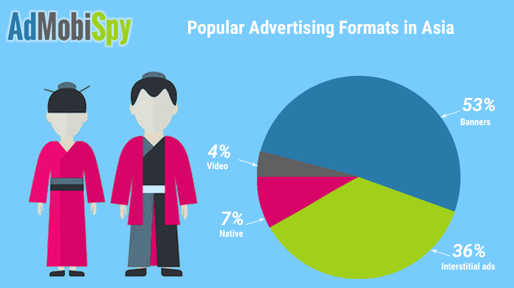 Popular Advertising Formats in Asia