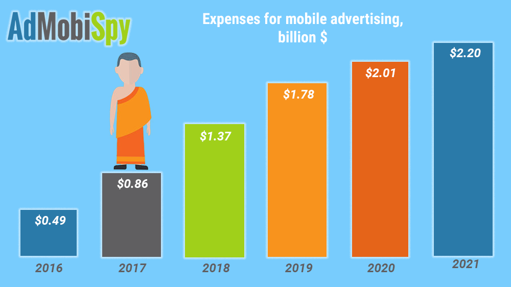 Expenses for mobile advertising
