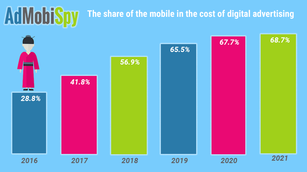 The share of the mobile in the cost of digital advertising