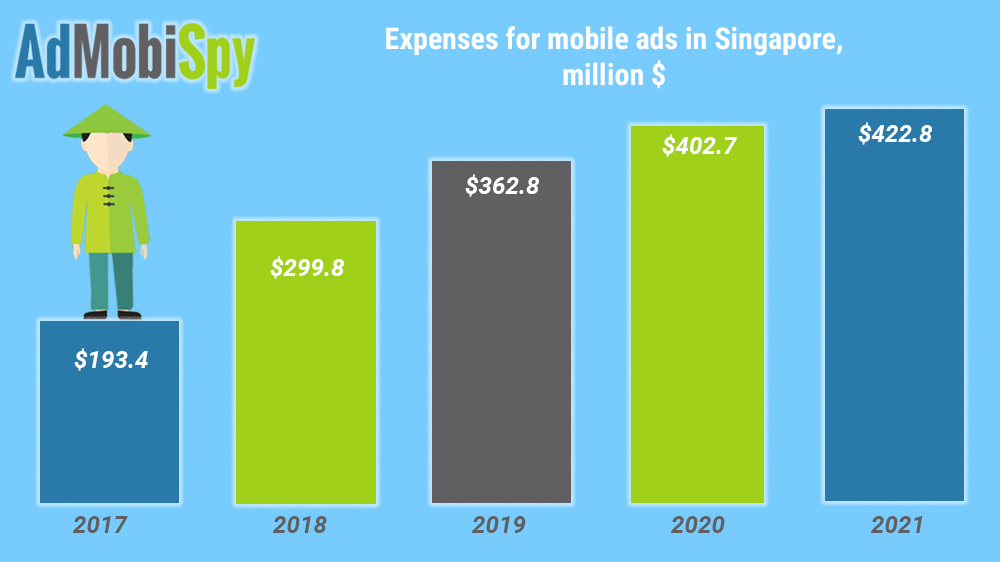 Mobile ads in Singapore