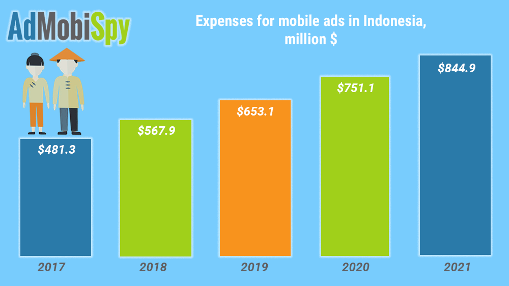 Mobile advertising in Indonesia