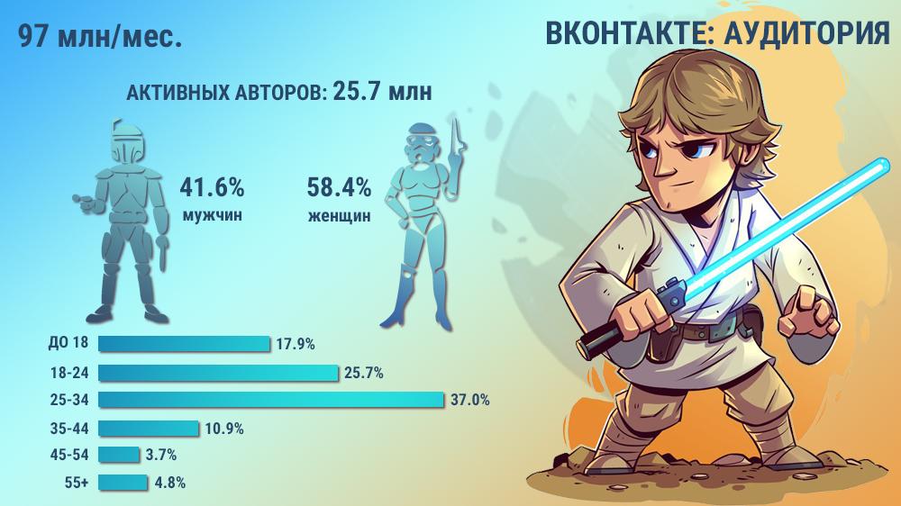 Аудитория ВКонтакте Россия