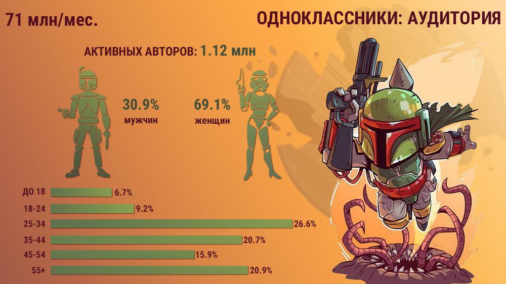 Аудитория Одноклассников Россия