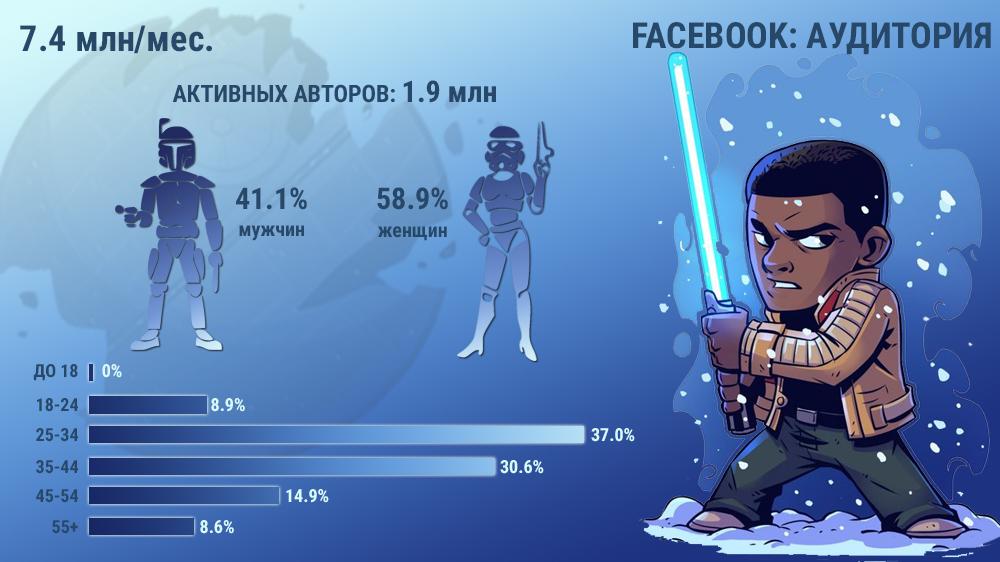 Аудитория Facebook Россия