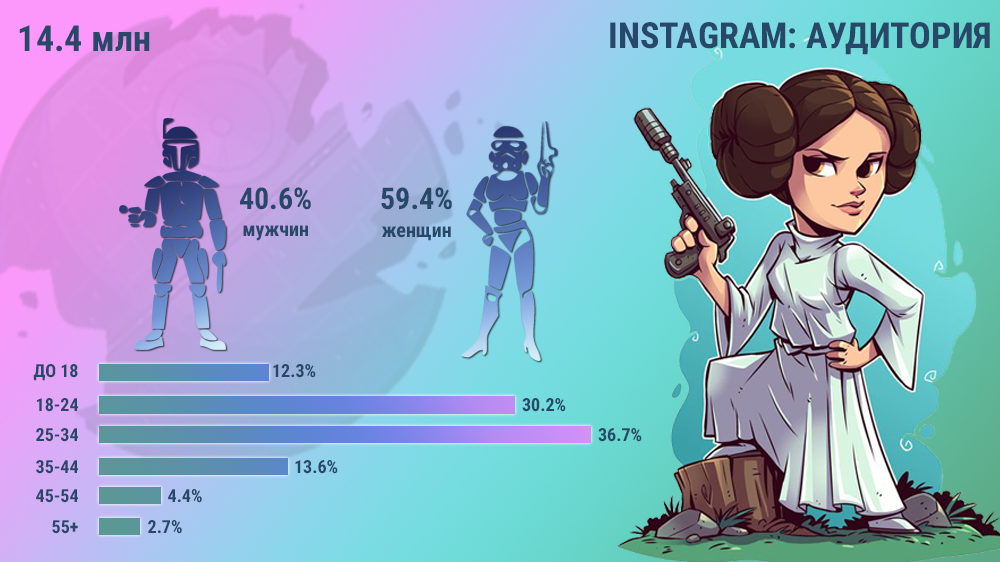 Аудитория Instagram Россия