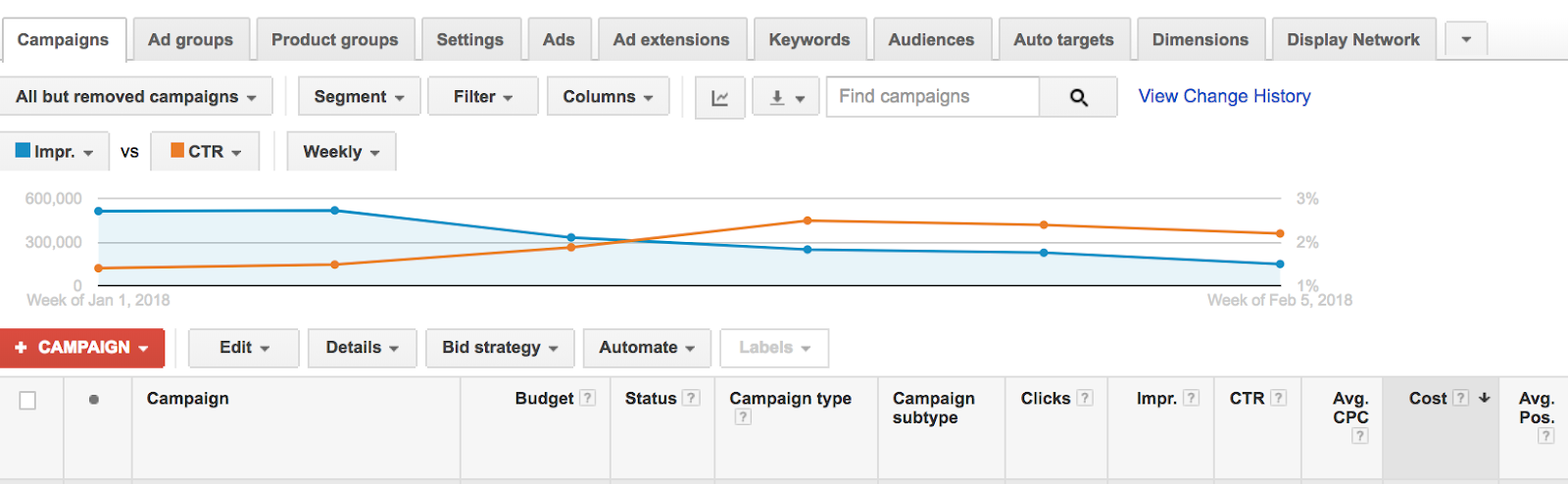 сложности AdWords и Google Ads