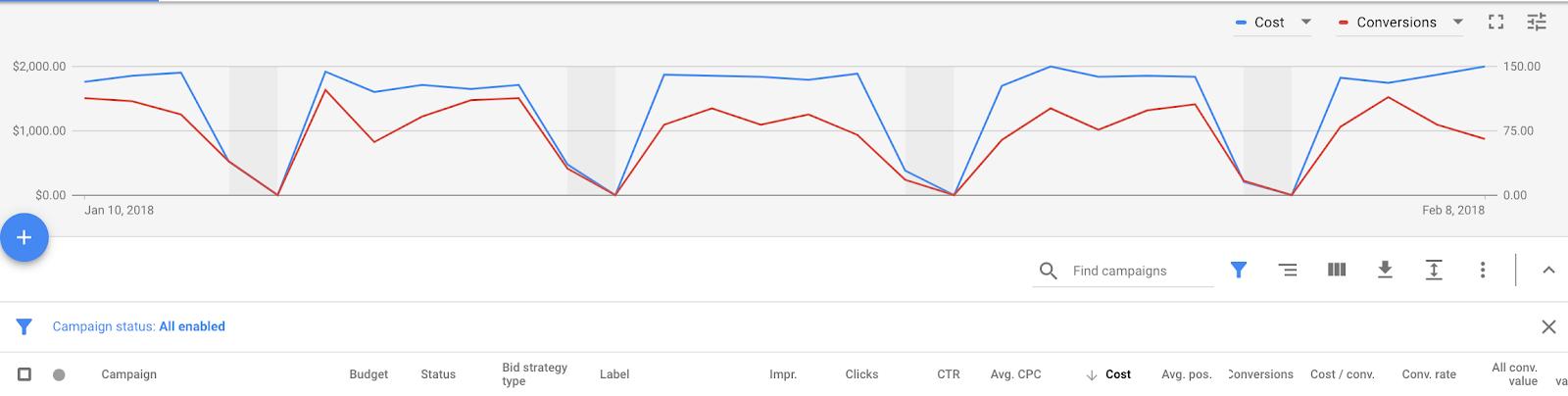 как начать работать AdWords и Google Ads