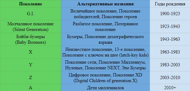 Поколения людей: x, y, z, a